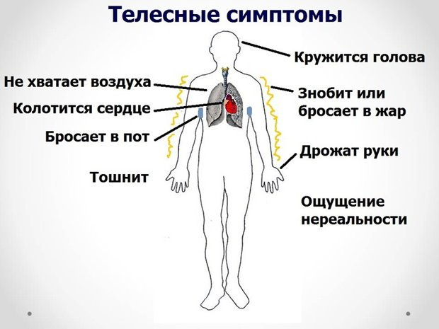 Телесные симптомы