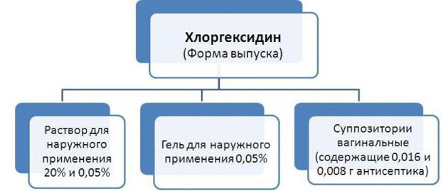 формы выпуска хлоргексидина
