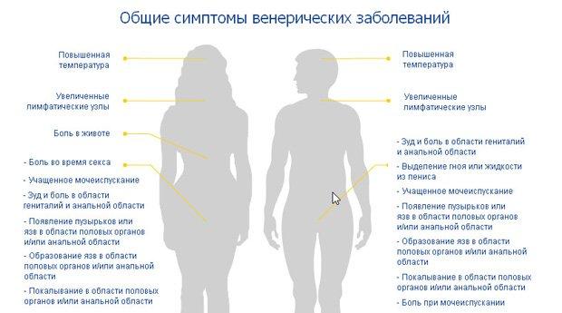 симптомы венерических болезней