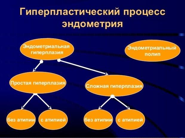 Схема гиперплазии