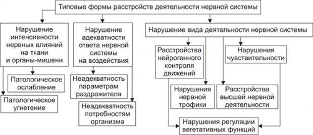 Типы болезни