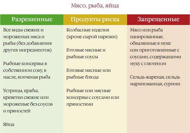 tseliakiya-simptomyi 8