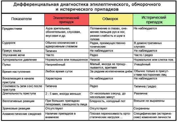 сравнение обморочных состояний