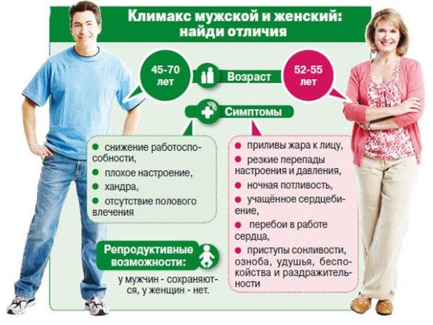 климакс у женщин и мужчин