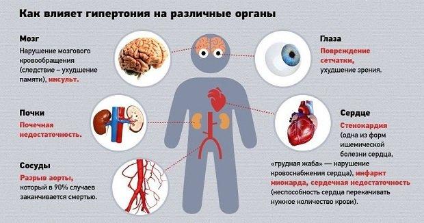 Болезни сердца пролапс клапана митрального клапана