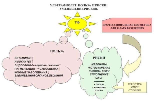 Воздействие ультрафиолета на кожу