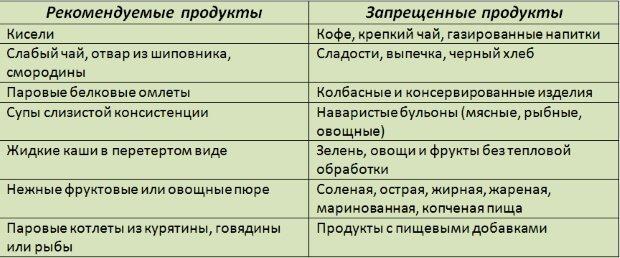 Разрешенные и запрещенные продукты при панкреатите