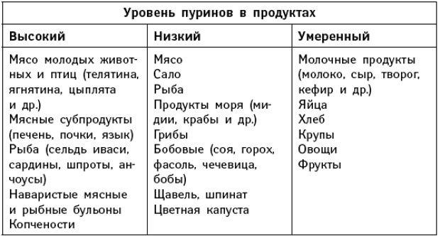Диета при подагре таблица