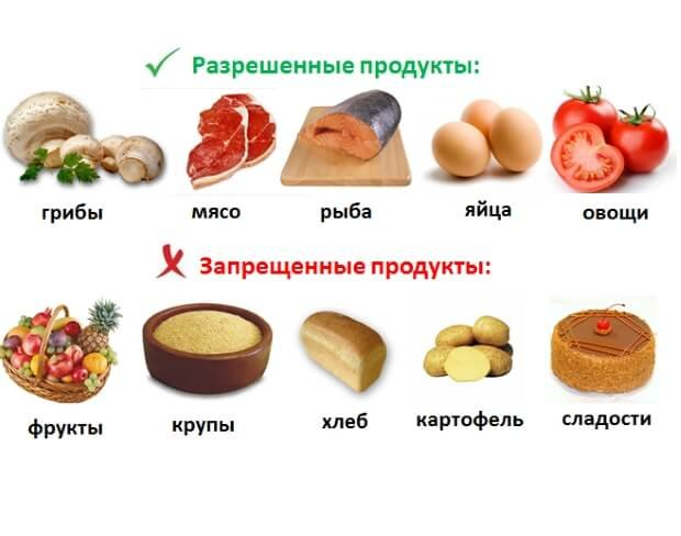 Запрещенные и разрешенные продукты при сахарном диабете