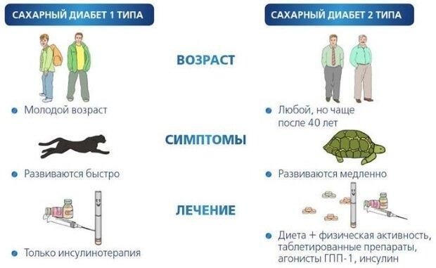 Отличия первого типа от второго