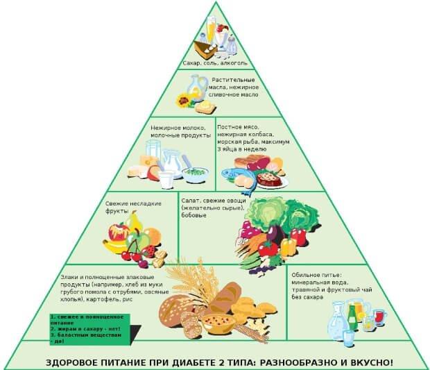 Питание при диабете второго типа