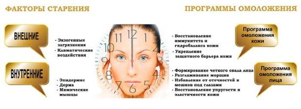 Косметические процедуры для продления молодости