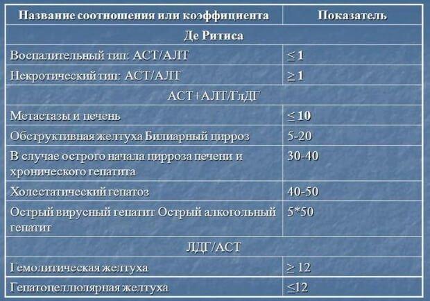 Соотношение АСТ+ АЛТ
