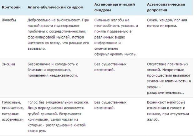 сравнение синдромов