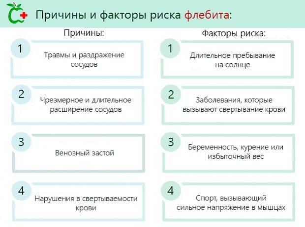 причины и факторы флебита