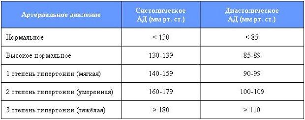артериальная гипертензия степени и стадии