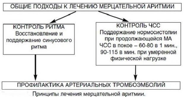 Профилактика тромбоэмболий