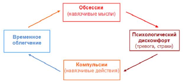 Обсессивно-компульсивный цикл