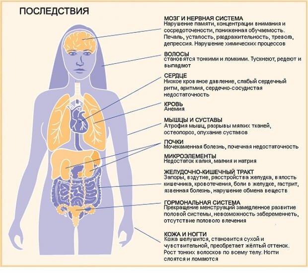 последствия булимии