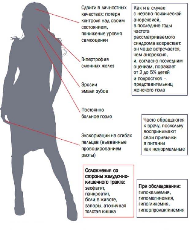 Похудение симптом какой болезни