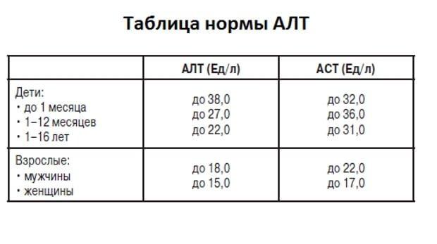 Показатели трансфераз