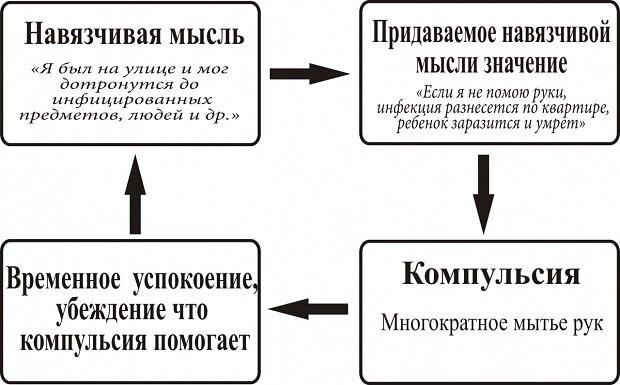 Цикл навязчивого состояния