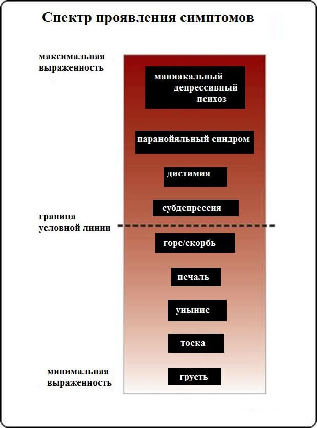 Спектр симптомов