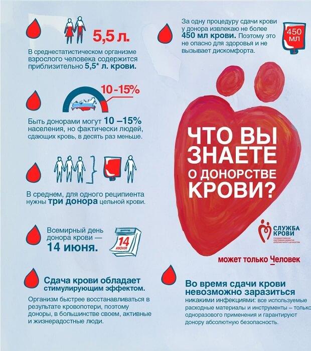 Факты о донорстве