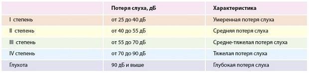 характеристики глухоты