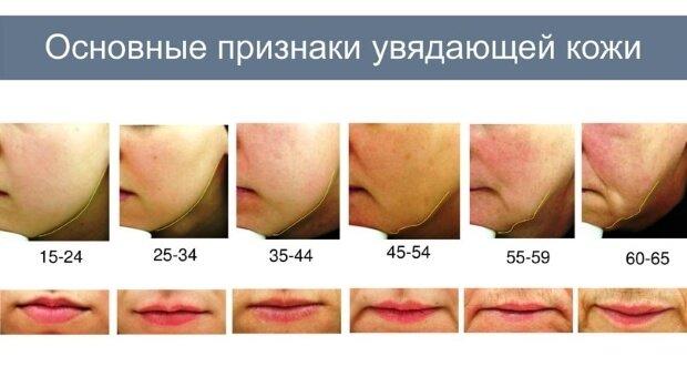 Признаки увядания кожи в разном возрасте