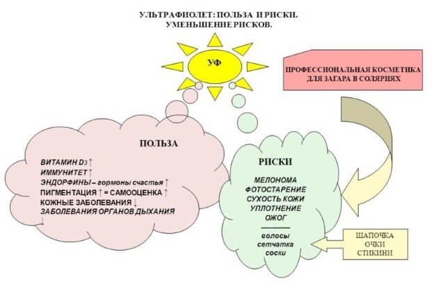 Воздействие солнца на организм