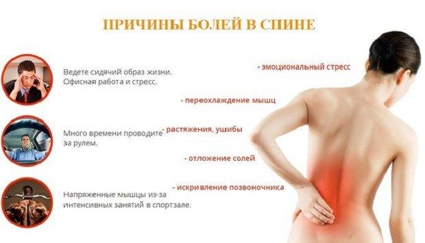 Опоясывающая боль в пояснице и животе температура