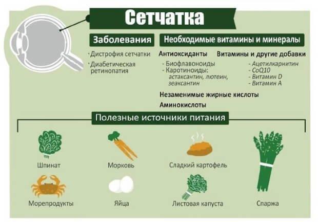 Полезные продукты питания для глаз