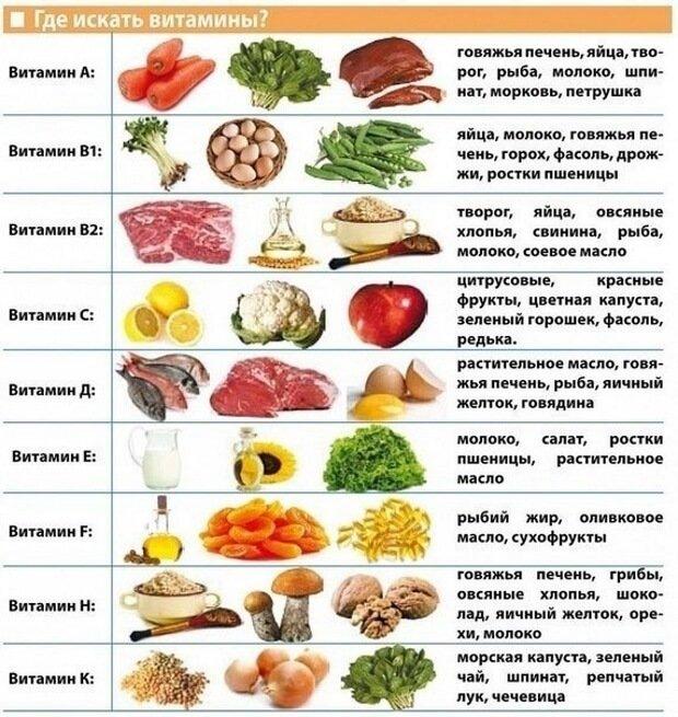 Содержание витамин в продуктах питания