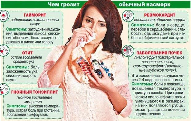 Осложнения насморка