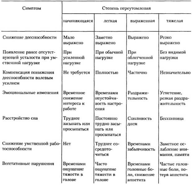 Степени и симптомы