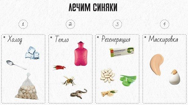 Лечение гематом