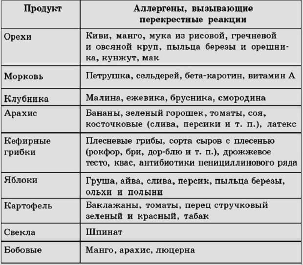 Таблица аллергенов
