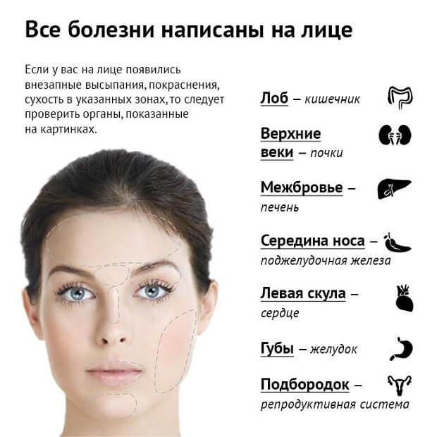 Болезни написаны на лице