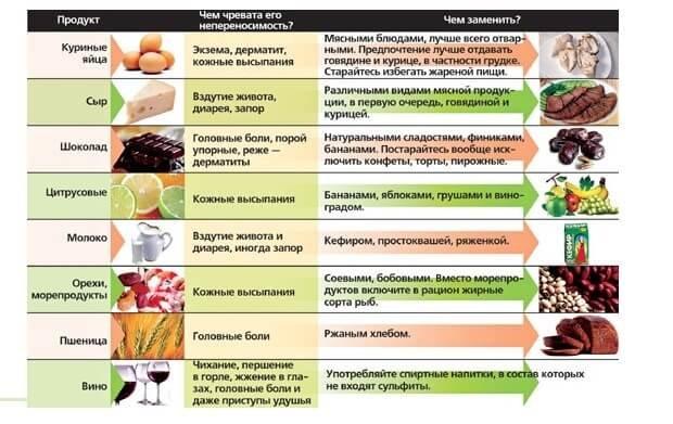Основные аллергены при крапивнице