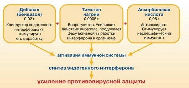 Схема усиления защиты