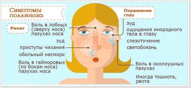 Симптоматика поллиноза
