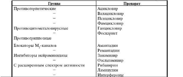 Таблица эффективных препаратов