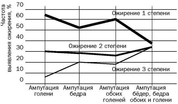 Частота выявления при ампутации