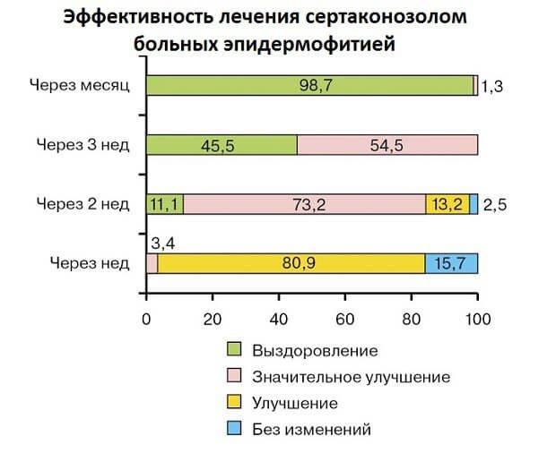 Эффективность сертаконозола