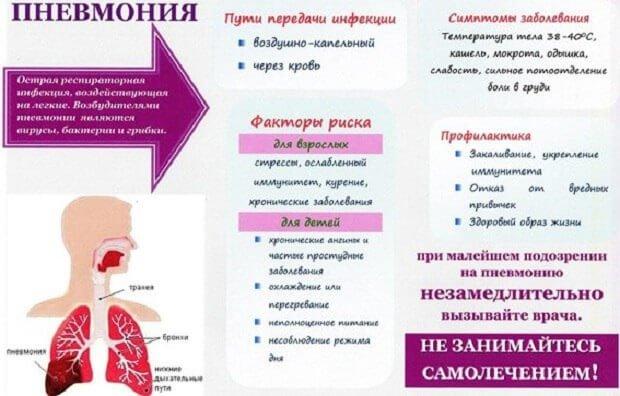 Характерные особенности пневмонии