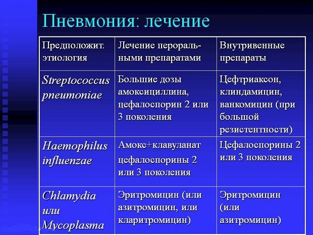 Лекарства в зависимости от этиологии