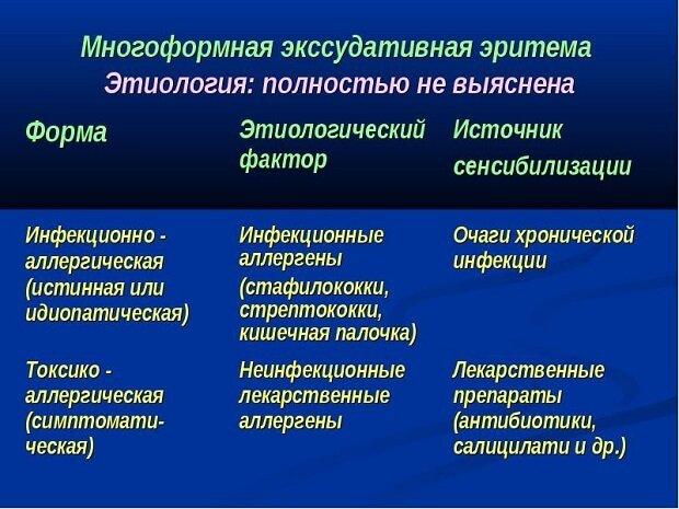 Схема многоформной эритемы