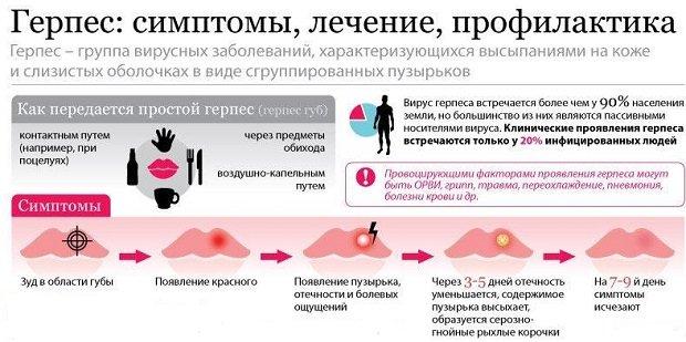 Симптомы и лечение герпеса