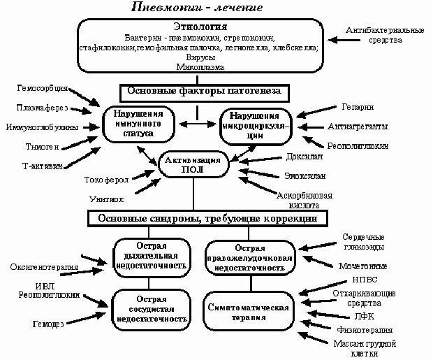 Структура лечения пневмонии
